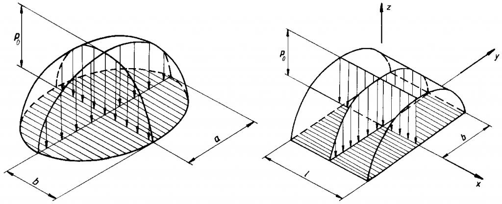 Hertz'sche Flächenpressung, Punkt- und Linienberührung