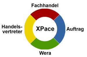 Wera XPace